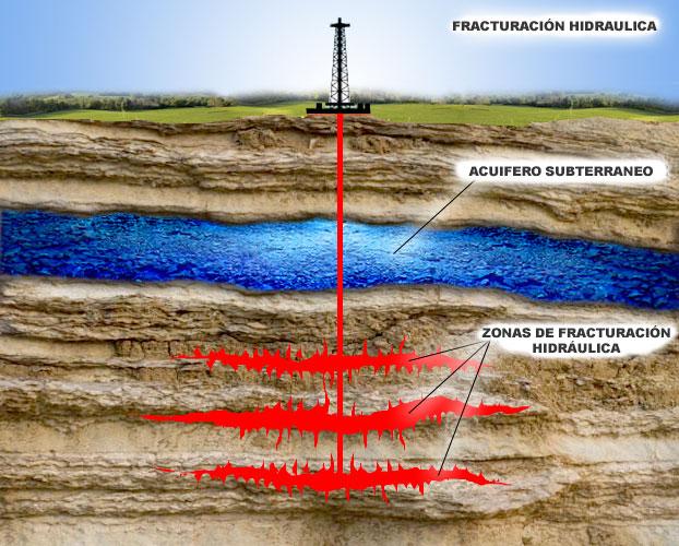fracturacion-hidraulica